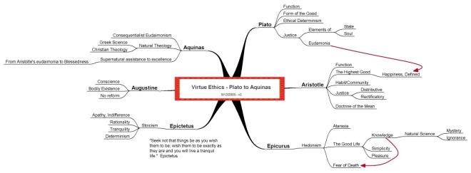 Virtue Ethics Concept Map